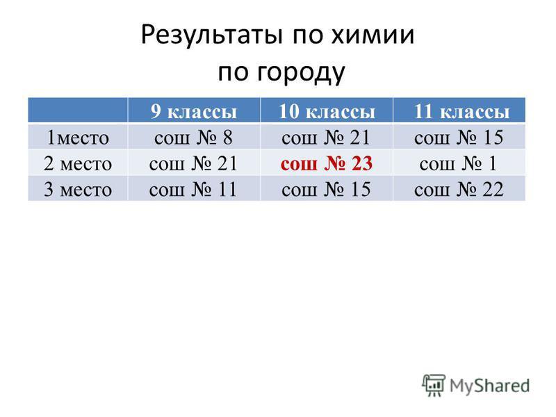 Результаты по химии по городу 9 классы 10 классы 11 классы 1 местосош 8 сош 21 сош 15 2 местосош 21 сош 23 сош 1 3 местосош 11 сош 15 сош 22