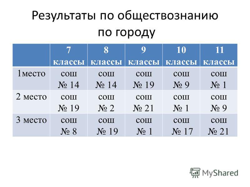 Результаты по обществознанию по городу 7 классы 8 классы 9 классы 10 классы 11 классы 1 местосош 14 сош 14 сош 19 сош 9 сош 1 2 местосош 19 сош 2 сош 21 сош 1 сош 9 3 местосош 8 сош 19 сош 1 сош 17 сош 21