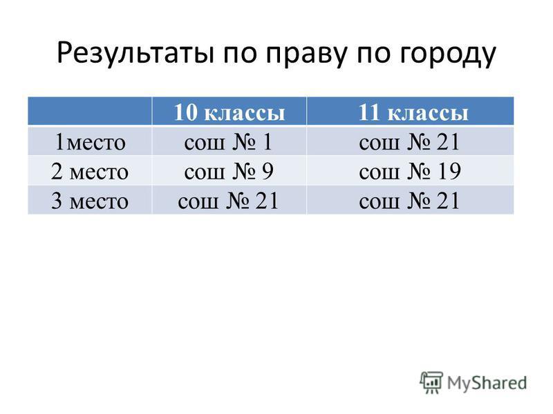 Результаты по праву по городу 10 классы 11 классы 1 местосош 1 сош 21 2 местосош 9 сош 19 3 местосош 21