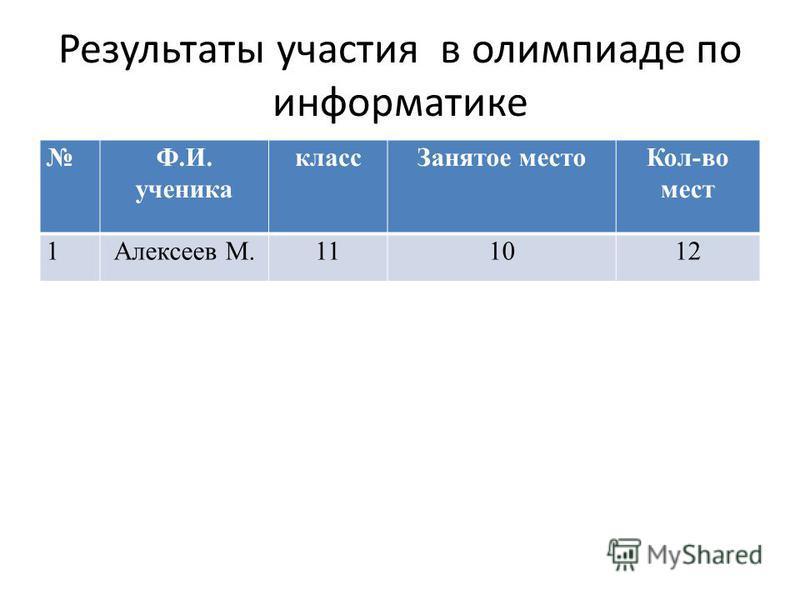 Результаты участия в олимпиаде по информатике Ф.И. ученика класс Занятое место Кол-во мест 1Алексеев М.111012