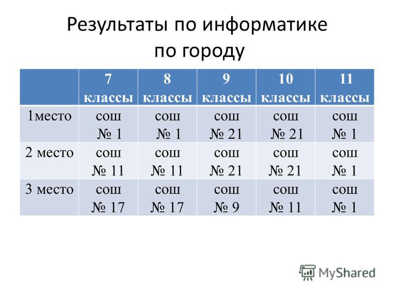 Результаты по информатике по городу 7 классы 8 классы 9 классы 10 классы 11 классы 1 местосош 1 сош 1 сош 21 сош 21 сош 1 2 местосош 11 сош 11 сош 21 сош 21 сош 1 3 местосош 17 сош 17 сош 9 сош 11 сош 1