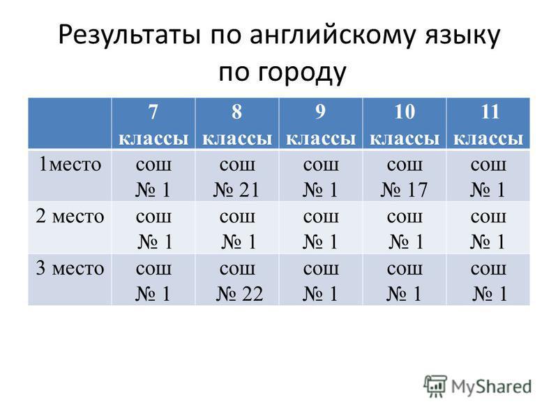 Результаты по английскому языку по городу 7 классы 8 классы 9 классы 10 классы 11 классы 1 местосош 1 сош 21 сош 1 сош 17 сош 1 2 местосош 1 сош 1 сош 1 сош 1 сош 1 3 местосош 1 сош 22 сош 1 сош 1 сош 1