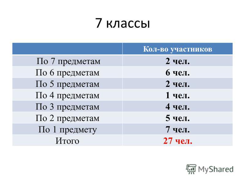 7 классы Кол-во участников По 7 предметам 2 чел. По 6 предметам 6 чел. По 5 предметам 2 чел. По 4 предметам 1 чел. По 3 предметам 4 чел. По 2 предметам 5 чел. По 1 предмету 7 чел. Итого 27 чел.