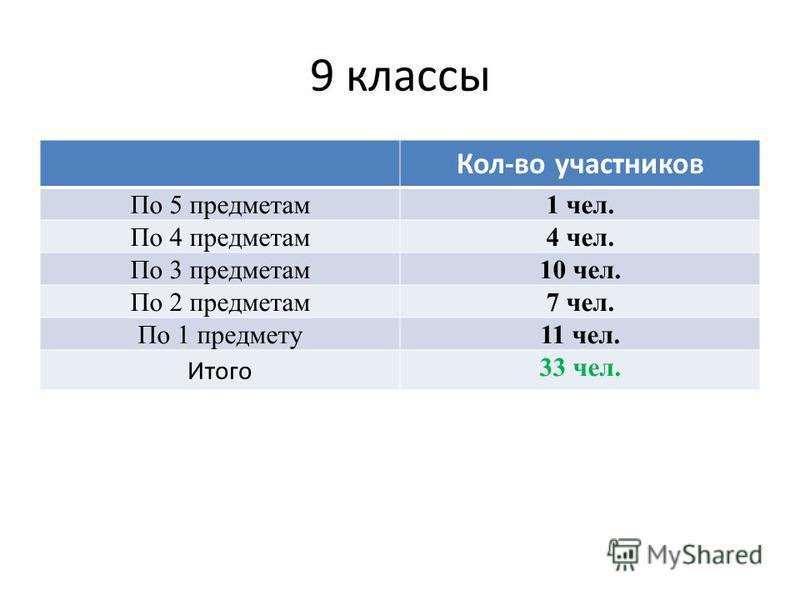 9 классы Кол-во участников По 5 предметам 1 чел. По 4 предметам 4 чел. По 3 предметам 10 чел. По 2 предметам 7 чел. По 1 предмету 11 чел. Итого 33 чел.