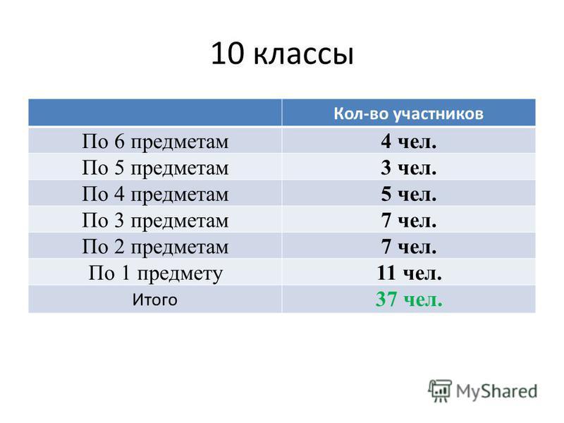 10 классы Кол-во участников По 6 предметам 4 чел. По 5 предметам 3 чел. По 4 предметам 5 чел. По 3 предметам 7 чел. По 2 предметам 7 чел. По 1 предмету 11 чел. Итого 37 чел.
