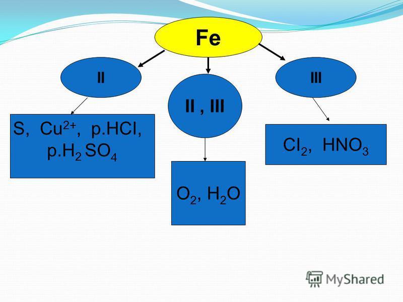 Fe IIIII II, III O 2, H 2 O CI 2, HNO 3 S, Cu 2+, p.HCI, p.H 2 SO 4
