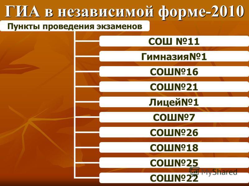 ГИА в независимой форме-2010 Пункты проведения экзаменов СОШ 11 Гимназия 1 СОШ16 СОШ21 Лицей 1 СОШ7 СОШ26 СОШ18 СОШ25 СОШ22