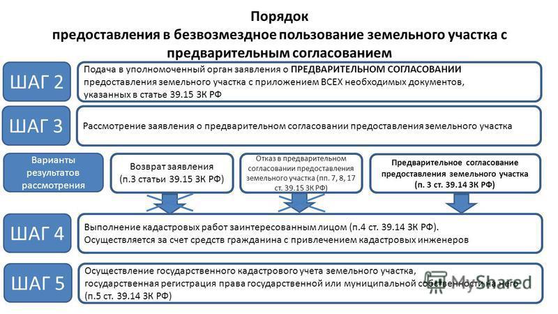государственная регистрация безвозмездного пользования земельным участком