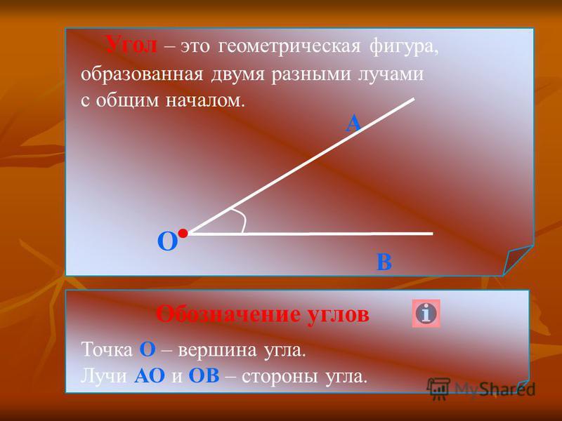Угол – это геометрическая фигура, образованная двумя разными лучами с общим началом. О В А Точка О – вершина угла. Лучи АО и ОВ – стороны угла. Обозначение углов