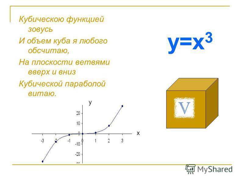 Кубическою функцией зовусь И объем куба я любого обсчитаю, На плоскости ветвями вверх и вниз Кубической параболой витаю. х у у=х 3
