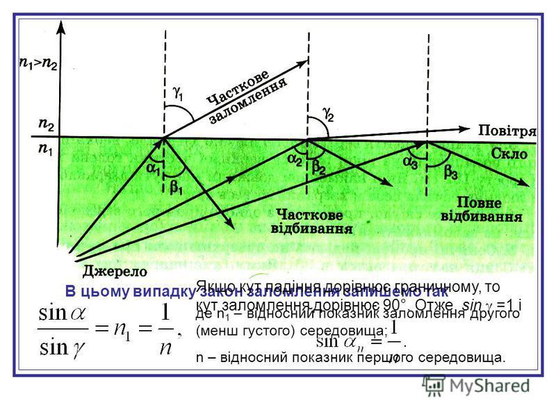 Знайдемо звязок граничного кута повного відбивання з відносним показником заломлення оптично більш густого середовища. де n 1 – відносний показник заломлення другого (менш густого) середовища; n – відносний показник першого середовища. В цьому випадк