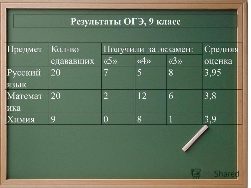 Результаты ОГЭ, 9 класс Предмет Кол-во сдававших Получили за экзамен:Средняя оценка «5»«4»«3» Русский язык 207583,95 Математика 2021263,8 Химия 90813,9