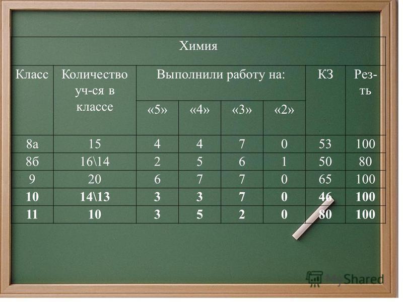 Химия Класс Количество уч-ся в классе Выполнили работу на:КЗРез- ть «5»«4»«3»«2» 8 а 15447053100 8 б 16\1425615080 920677065100 1014\13337046100 1110352080100