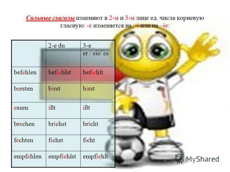 Сильные глаголы Сильные глаголы изменяют в 2-м и 3-м лице ед. числа корневую гласную: -е изменяется на -i или на –ie: 2-е du3-е er / sie/ es befehlenbefiehlstbefiehlt berstenbirst essenißt brechenbrichstbricht fechtenfichstficht empfehlenempfiehlstem
