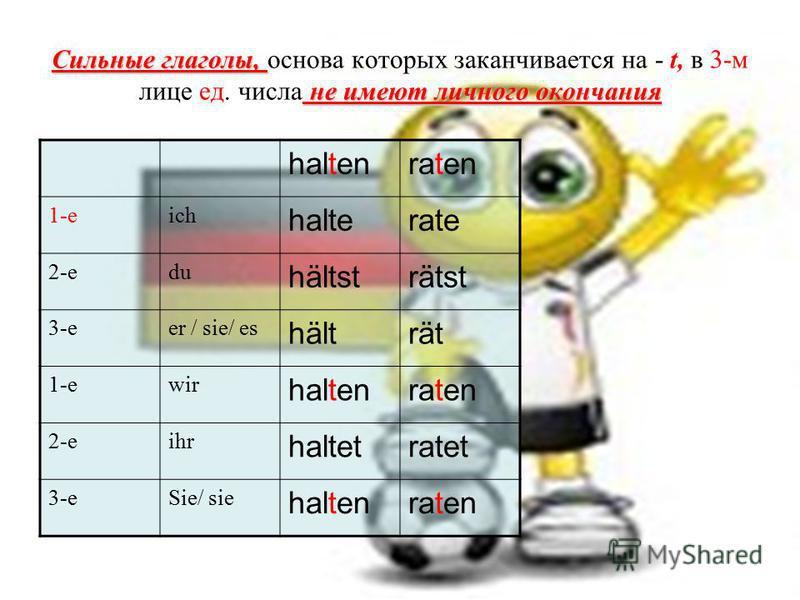 Сильные глаголы, не имеют личного окончания Сильные глаголы, основа которых заканчивается на - t, в 3-м лице ед. числа не имеют личного окончания haltenraten 1-еich halterate 2-еdu hältsträtst 3-еer / sie/ es hälträt 1-еwir haltenraten 2-еihr haltetr