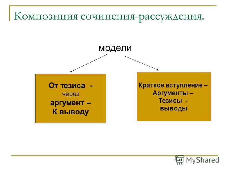 Композиция сочинения-рассуждения. модели От тезиса - через аргумент – К выводу Краткое вступление – Аргументы – Тезисы - выводы