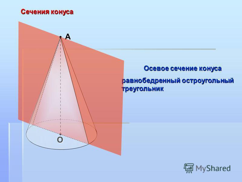 А О Сечения конуса Осевое сечение конуса равнобедренный остроугольный треугольник