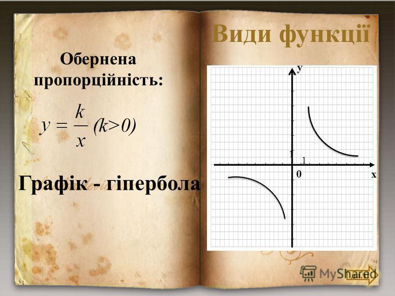 Види функції Обернена пропорційність: (k>0) Графік - гіпербола далі 0 х у 1 1