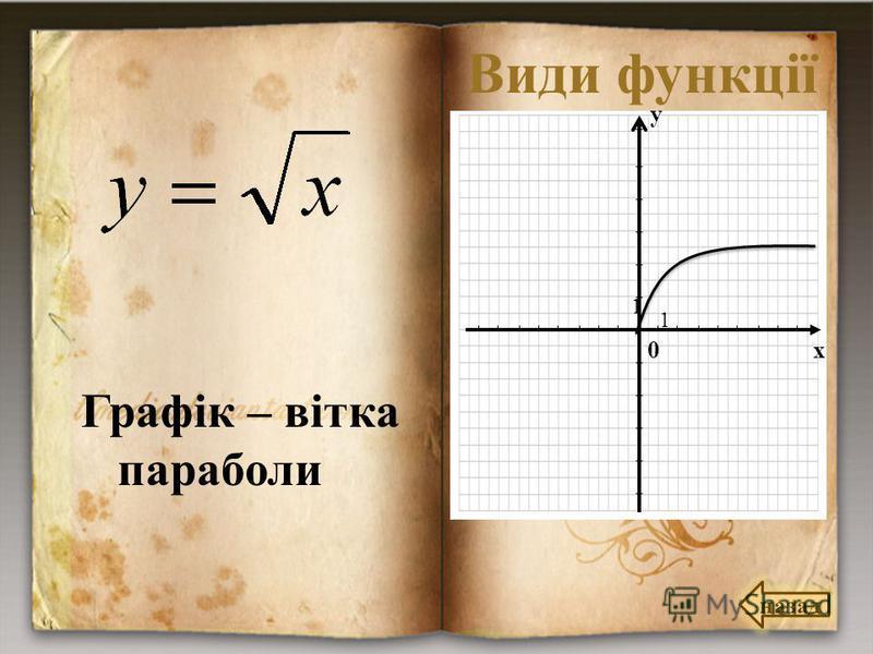 Види функції Графік – вітка параболи назад 0 х у 1 1
