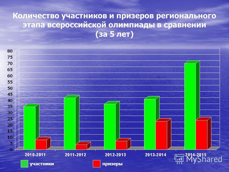 Количество участников и призеров регионального этапа всероссийской олимпиады в сравнении (за 5 лет) участники призеры