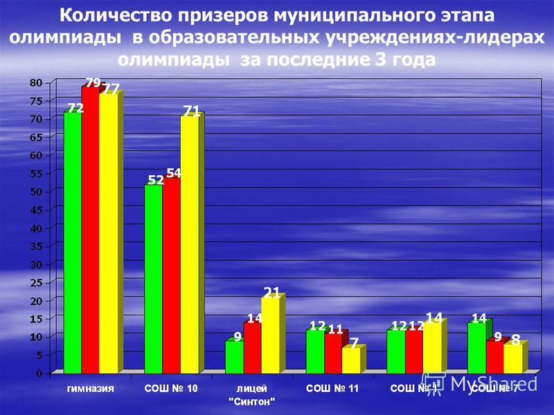 Количество призеров муниципального этапа олимпиады в образовательных учреждениях-лидерах олимпиады за последние 3 года