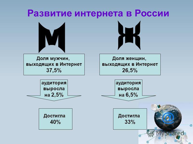 Развитие интернета в России Доля мужчин, выходящих в Интернет 37,5% Достигла 40% аудитория выросла на 2,5% Доля женщин, выходящих в Интернет 26,5% аудитория выросла на 6,5% Достигла 33%