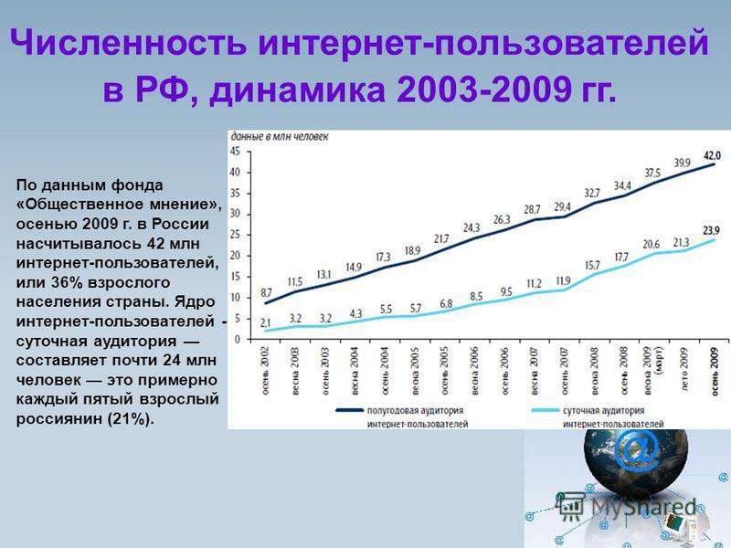 Численность интернет-пользователей в РФ, динамика 2003-2009 гг. По данным фонда «Общественное мнение», осенью 2009 г. в России насчитывалось 42 млн интернет-пользователей, или 36% взрослого населения страны. Ядро интернет-пользователей - суточная ауд
