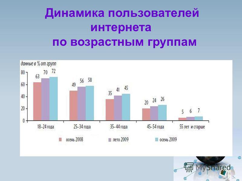 Динамика пользователей интернета по возрастным группам