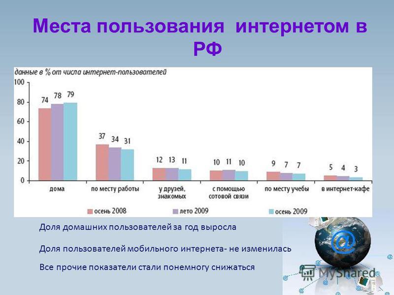 Места пользования интернетом в РФ Доля домашних пользователей за год выросла Доля пользователей мобильного интернета- не изменилась Все прочие показатели стали понемногу снижаться