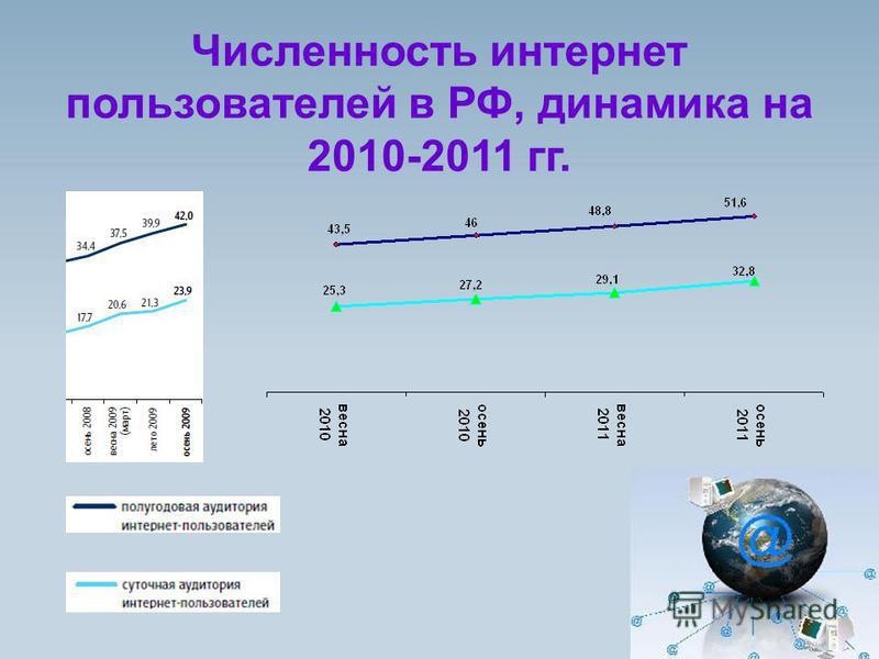 Численность интернет пользователей в РФ, динамика на 2010-2011 гг.
