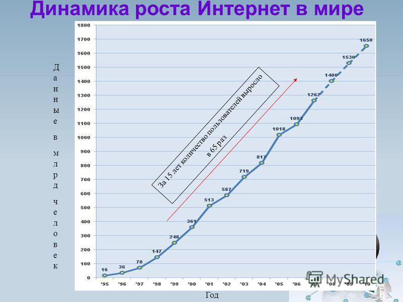 Динамика роста Интернет в мире Данныевмлрдчеловек Данныевмлрдчеловек Год За 15 лет количество пользователей выросло в 65 раз