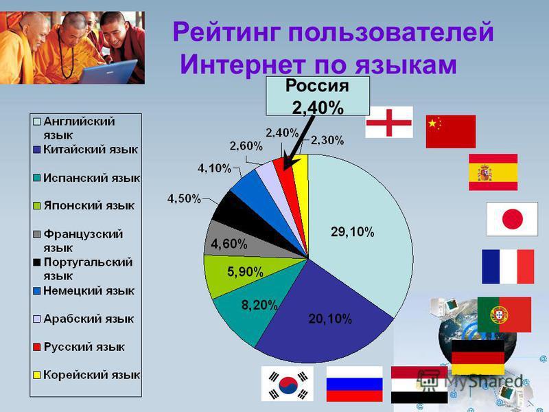 Рейтинг пользователей Интернет по языкам Россия 2,40%