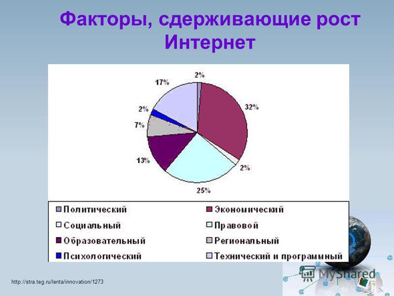 Факторы, сдерживающие рост Интернет http://stra.teg.ru/lenta/innovation/1273