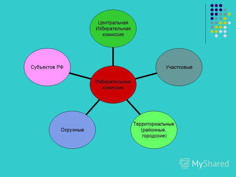 Избирательные комиссии Центральная Избирательная комиссия Участковые Территориальные (районные, городские) Окружные Субъектов РФ