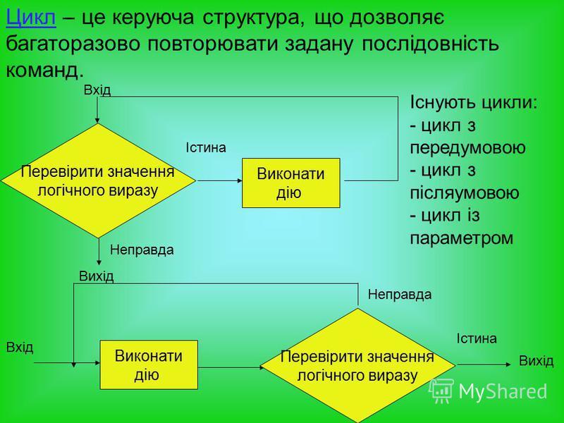 Цикл – це керуюча структура, що дозволяє багаторазово повторювати задану послідовність команд. Існують цикли: - цикл з передумовою - цикл з післяумовою - цикл із параметром Перевірити значення логічного виразу Виконати дію Істина Вихід Вхід Виконати