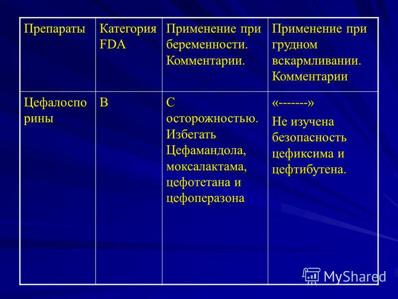 Препараты Категория FDA Применение при беременности. Комментарии. Применение при грудном вскармливании. Комментарии Цефалоспо рины В С осторожностью. Избегать Цефамандола, моксалактама, цефотетана и цефоперазона «-------» Не изучена безопасность цефи
