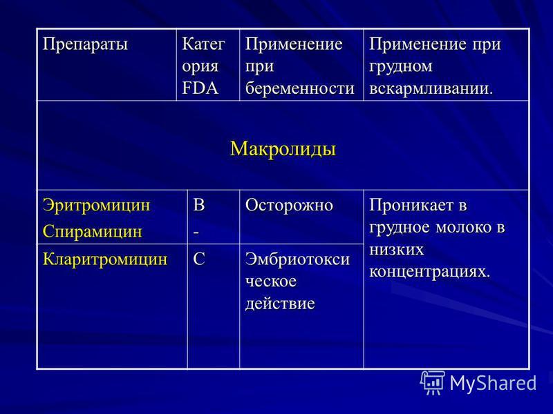 Препараты Катег ория FDA Применение при беременности Применение при грудном вскармливании. Макролиды Эритромицин СпирамицинВ-Осторожно Проникает в грудное молоко в низких концентрациях. КларитромицинС Эмбриотокси ческое действие