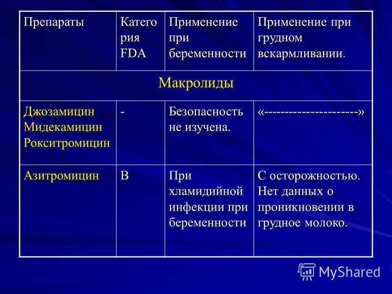 Препараты Катего рия FDA Применение при беременности Применение при грудном вскармливании. Макролиды Джозамицин Мидекамицин Рокситромицин - Безопасность не изучена. «----------------------» АзитромицинВ При хламидийной инфекции при беременности С ост