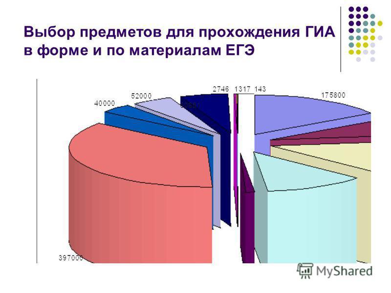 Выбор предметов для прохождения ГИА в форме и по материалам ЕГЭ