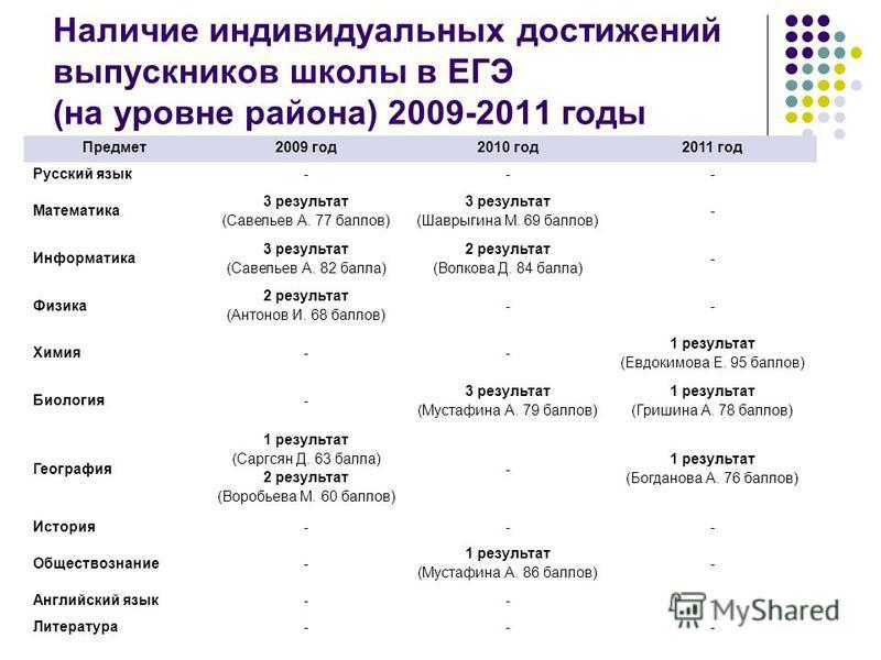 Наличие индивидуальных достижений выпускников школы в ЕГЭ (на уровне района) 2009-2011 годы Предмет 2009 год 2010 год 2011 год Русский язык--- Математика 3 результат (Савельев А. 77 баллов) 3 результат (Шаврыгина М. 69 баллов) - Информатика 3 результ