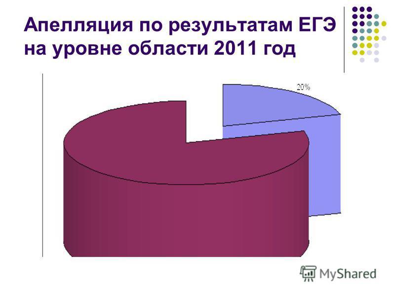 Апелляция по результатам ЕГЭ на уровне области 2011 год