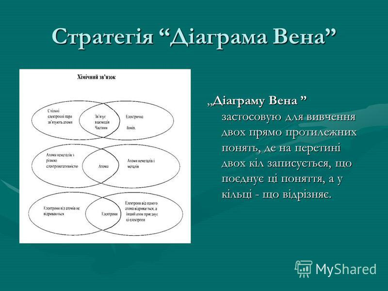 Стратегія Діаграма Вена Діаграму Вена застосовую для вивчення двох прямо протилежних понять, де на перетині двох кіл записується, що поєднує ці поняття, а у кільці - що відрізняє.