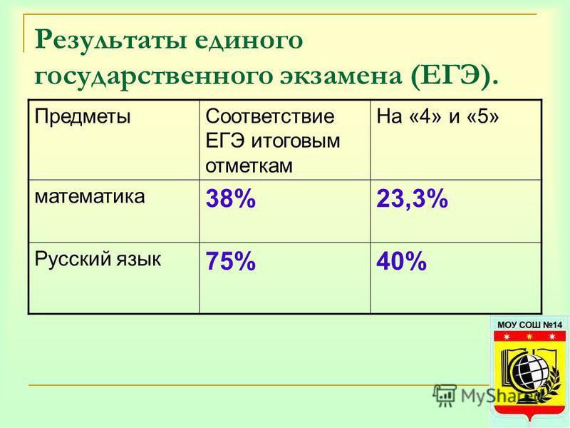 Результаты единого государственного экзамена (ЕГЭ). Предметы Соответствие ЕГЭ итоговым отметкам На «4» и «5» математика 38%23,3% Русский язык 75%40%