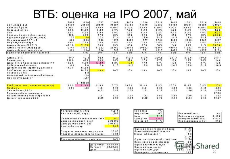 20 ВТБ: оценка на IPO 2007, май