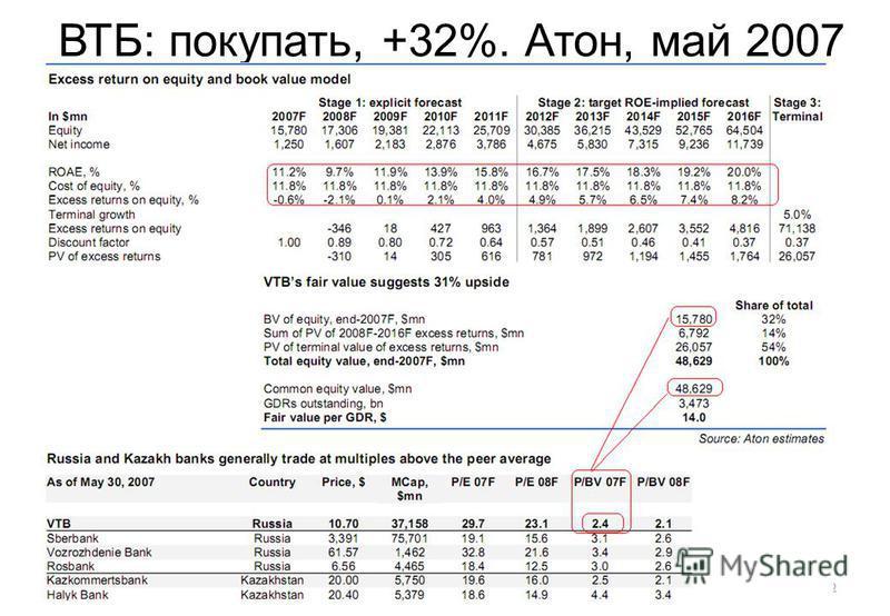 22 ВТБ: покупать, +32%. Атон, май 2007