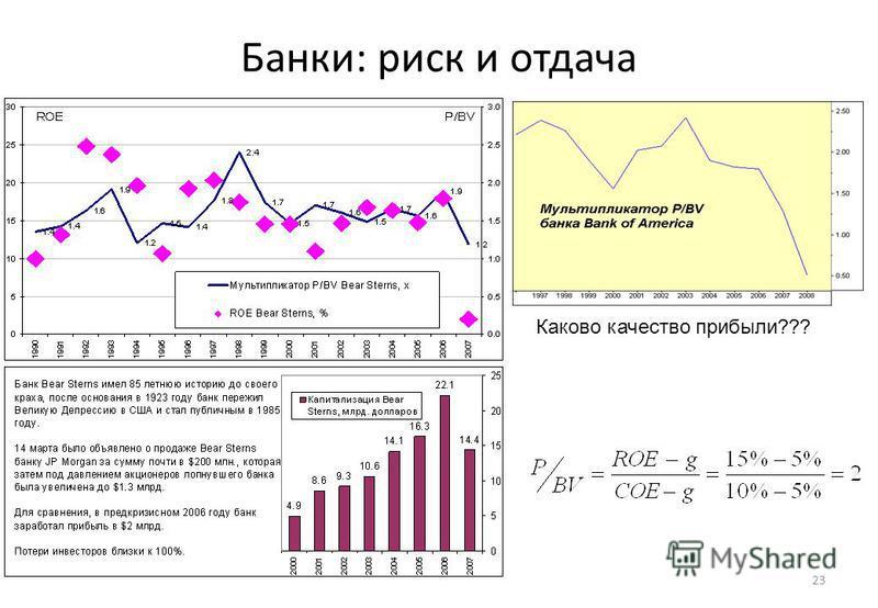 23 Банки: риск и отдача Каково качество прибыли???