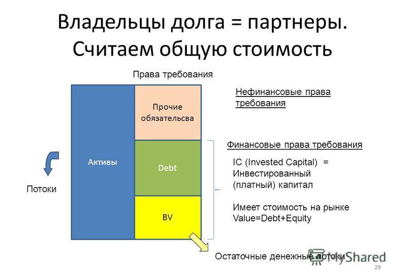 29 Владельцы долга = партнеры. Считаем общую стоимость 29 Активы Прочие обязательства Debt BV IC (Invested Capital) = Инвестированный (платный) капитал Имеет стоимость на рынке Value=Debt+Equity Потоки Права требования Остаточные денежные потоки Фина