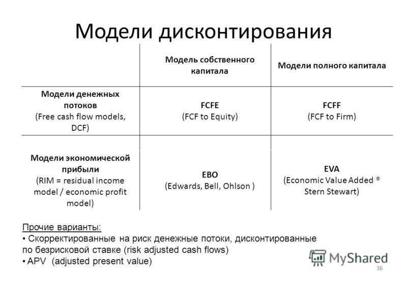 36 Модели дисконтирования 36 Модель собственного капитала Модели полного капитала Модели денежных потоков (Free cash flow models, DCF) FCFE (FCF to Equity) FCFF (FCF to Firm) Модели экономической прибыли (RIM = residual income model / economic profit