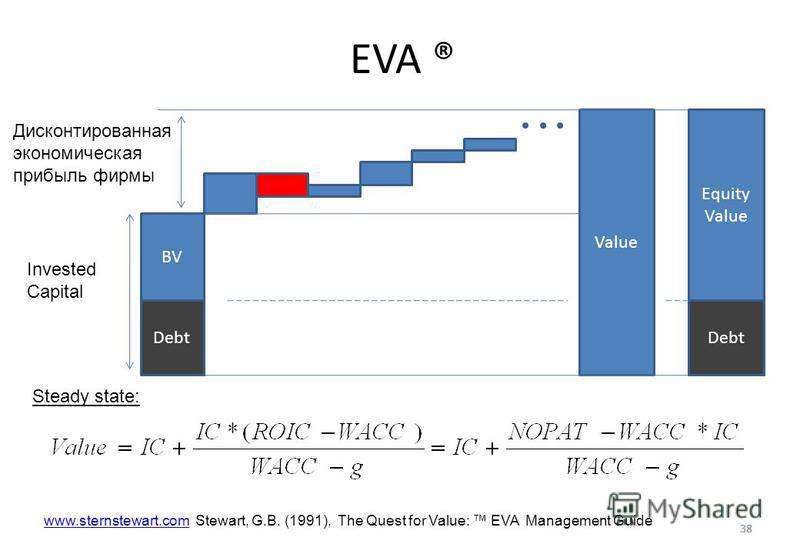 38 EVA ® 38 BV Value Дисконтированная экономическая прибыль фирмы Debt Invested Capital Debt Equity Value www.sternstewart.comwww.sternstewart.com Stewart, G.B. (1991), The Quest for Value: EVA Management Guide Steady state: