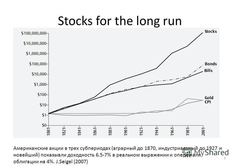 7 Stocks for the long run 7 Американские акции в трех субпериодах (аграрный до 1870, индустриальный до 1927 и новейший) показывали доходность 6.5-7% в реальном выражении и опережали облигации на 4%. J.Seigel (2007)